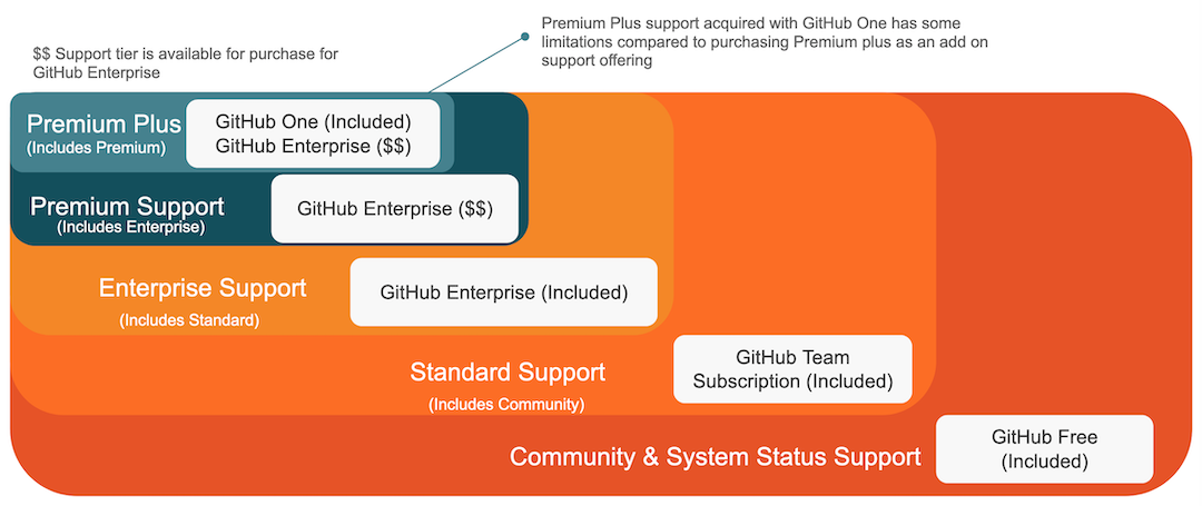GitLab Support Summary Config Chart