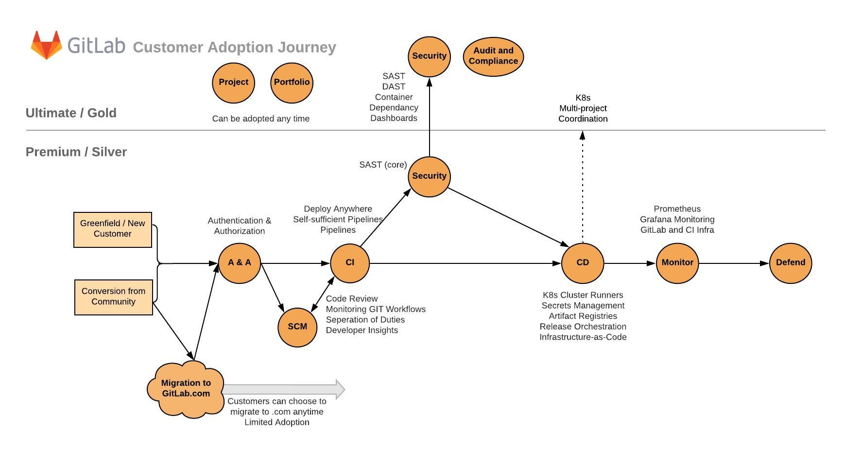 GitLab Adoption Journey