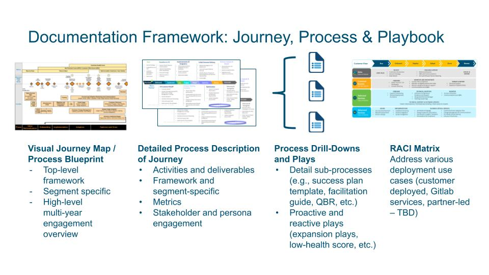 Customer Success Vision Gitlab