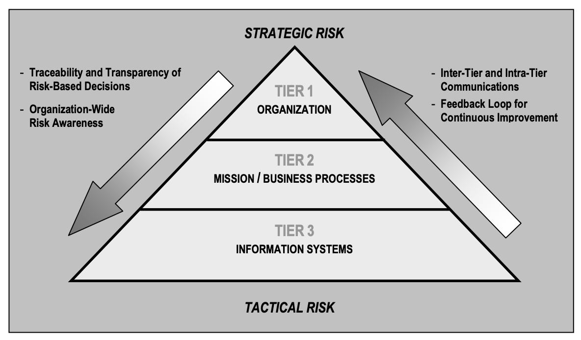 Risk Management Hierarchy