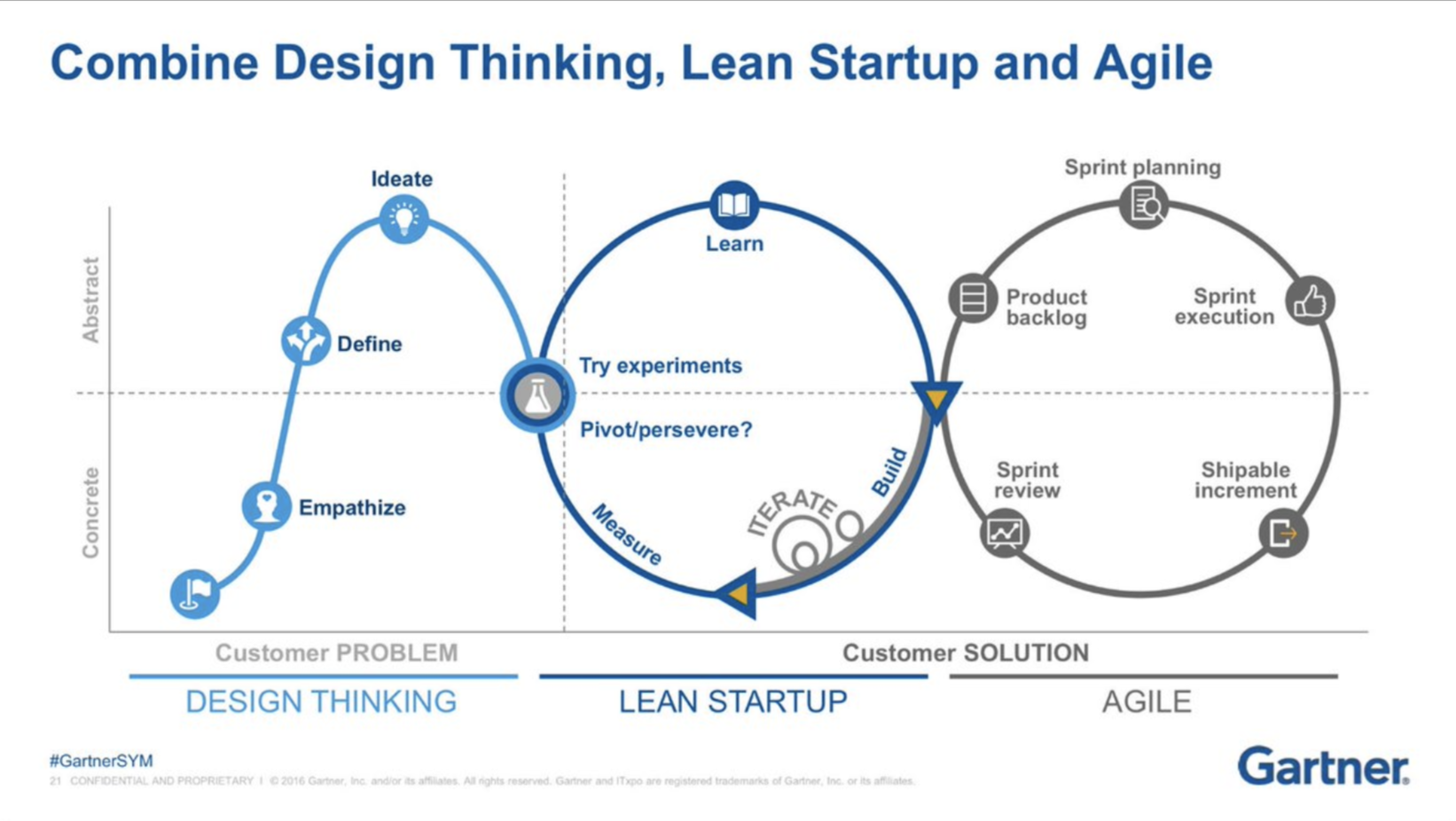 An example of a Dual Track Agile Product Process. Credit: Gartner