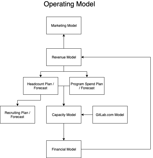 Financial Planning & Analysis | GitLab