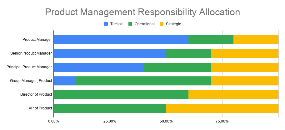 GitLab PM Responsibility Allocation Chart