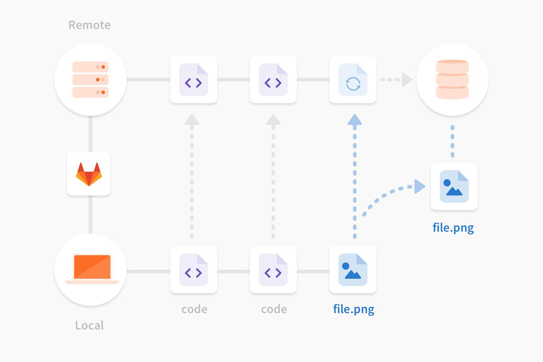 Object Storage for Git LFS