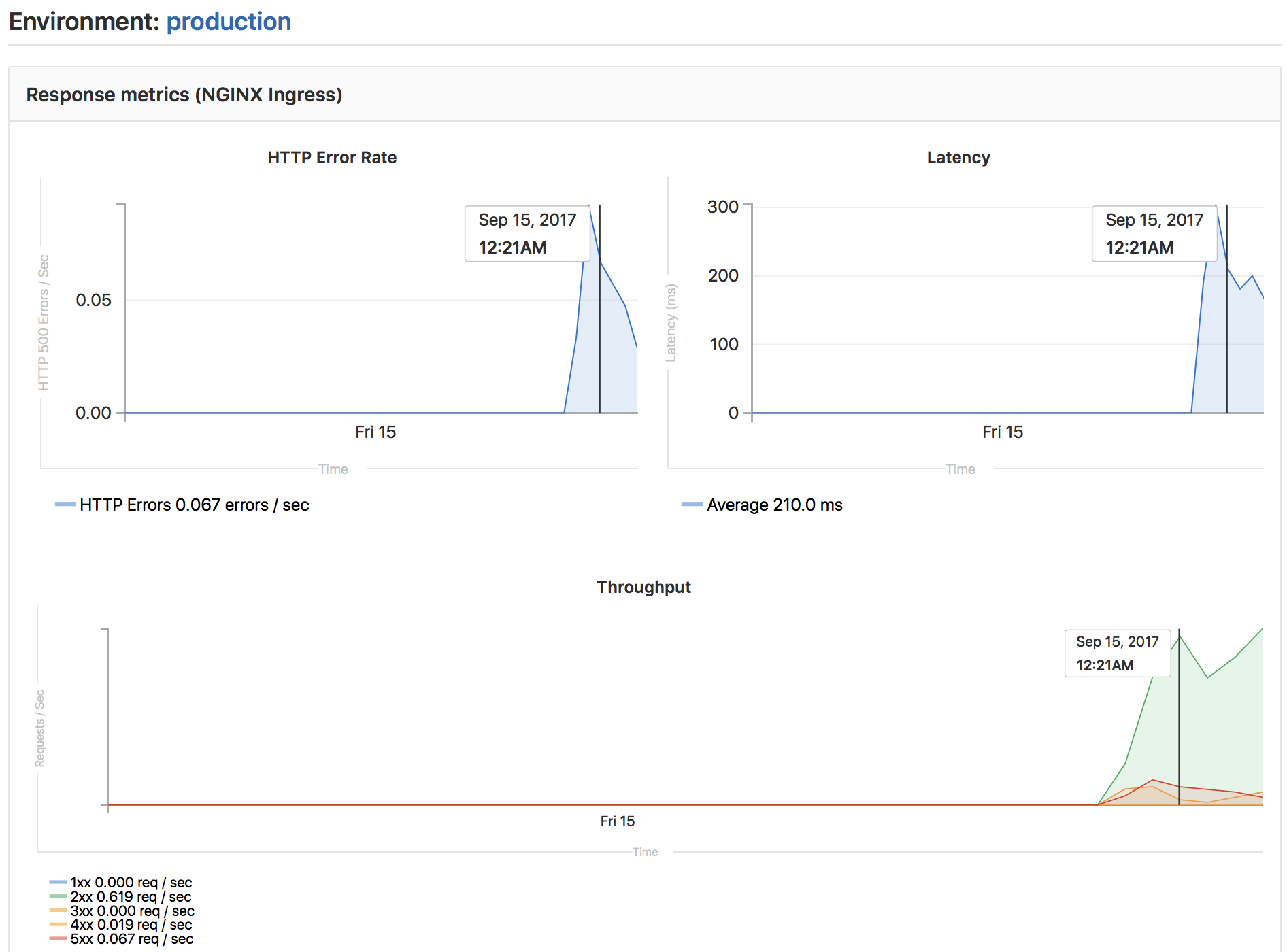 Improved Monitoring Dashboard