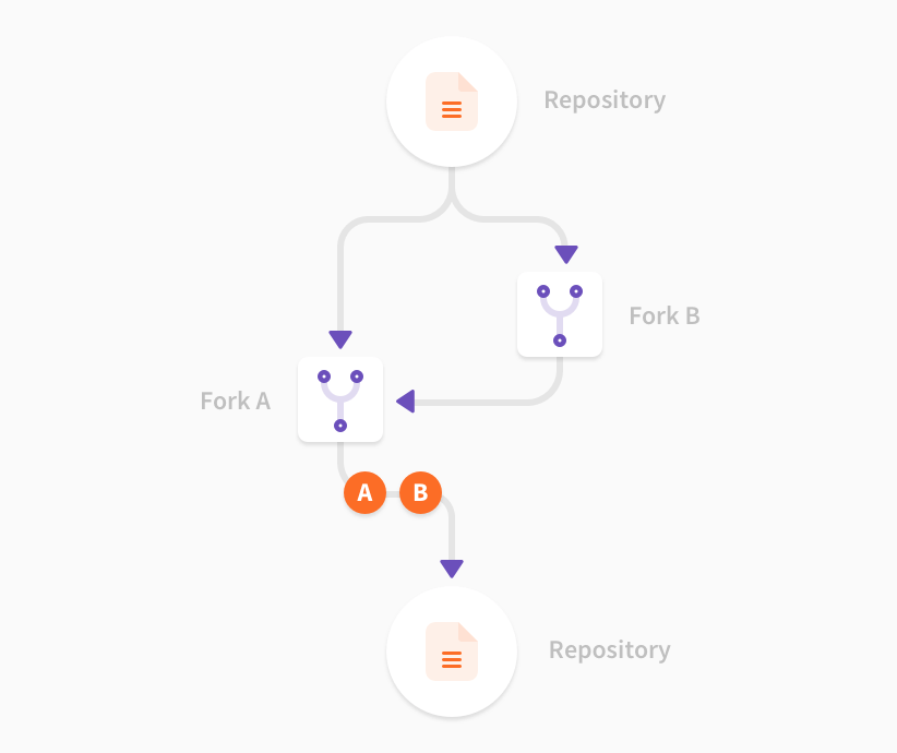 Merge Requests Across Forks