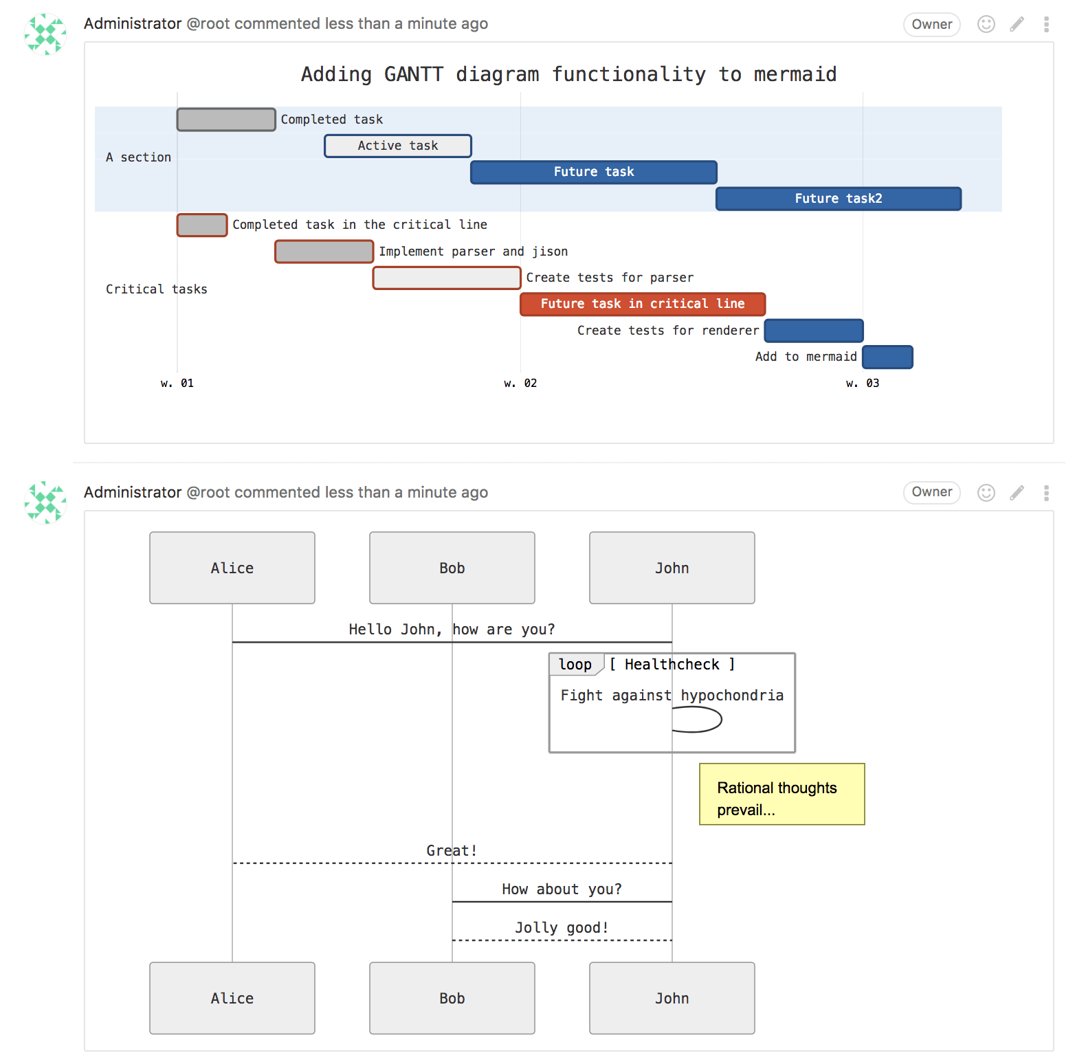 Иллюстрация к Flow charts, sequence diagrams, and Gantt diagrams in GitLab Flavored Markdown (GFM) with Mermaid