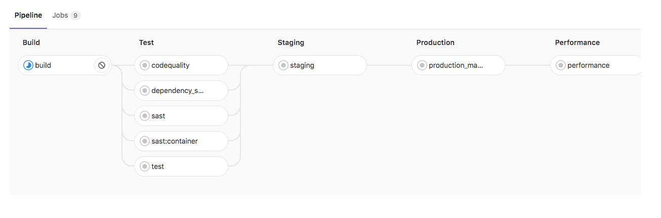 Staging environment policy support for Auto DevOps