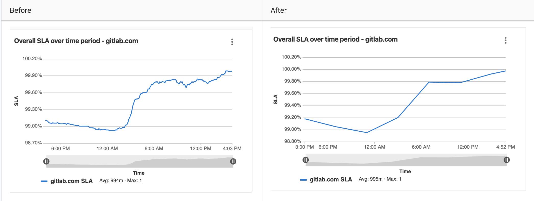 Support custom intervals in metrics charts