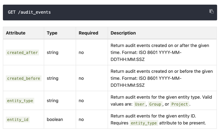 Audit Events API