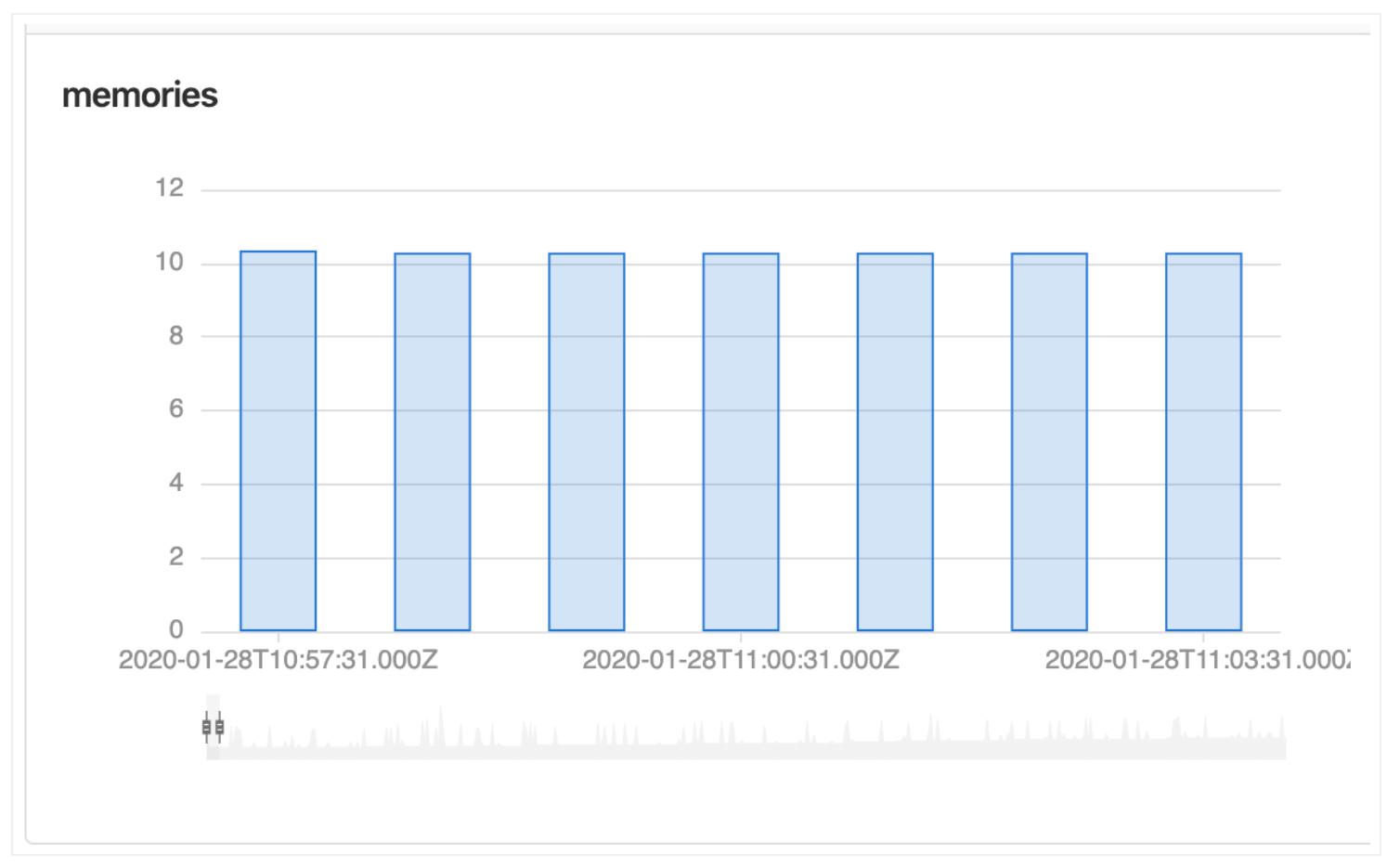 Column charts for Metrics Dashboard