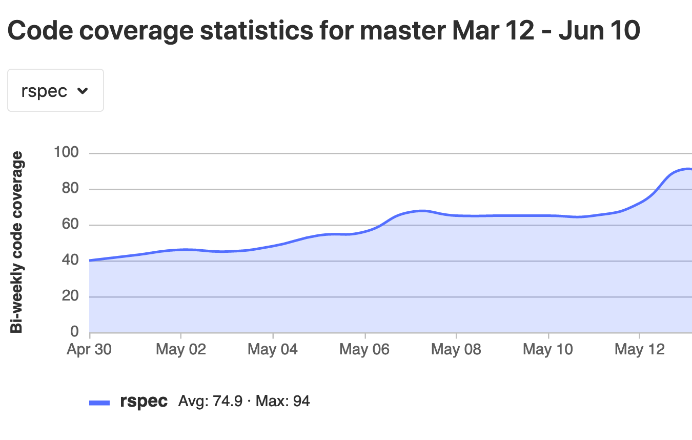 Graph code coverage changes over time for a project