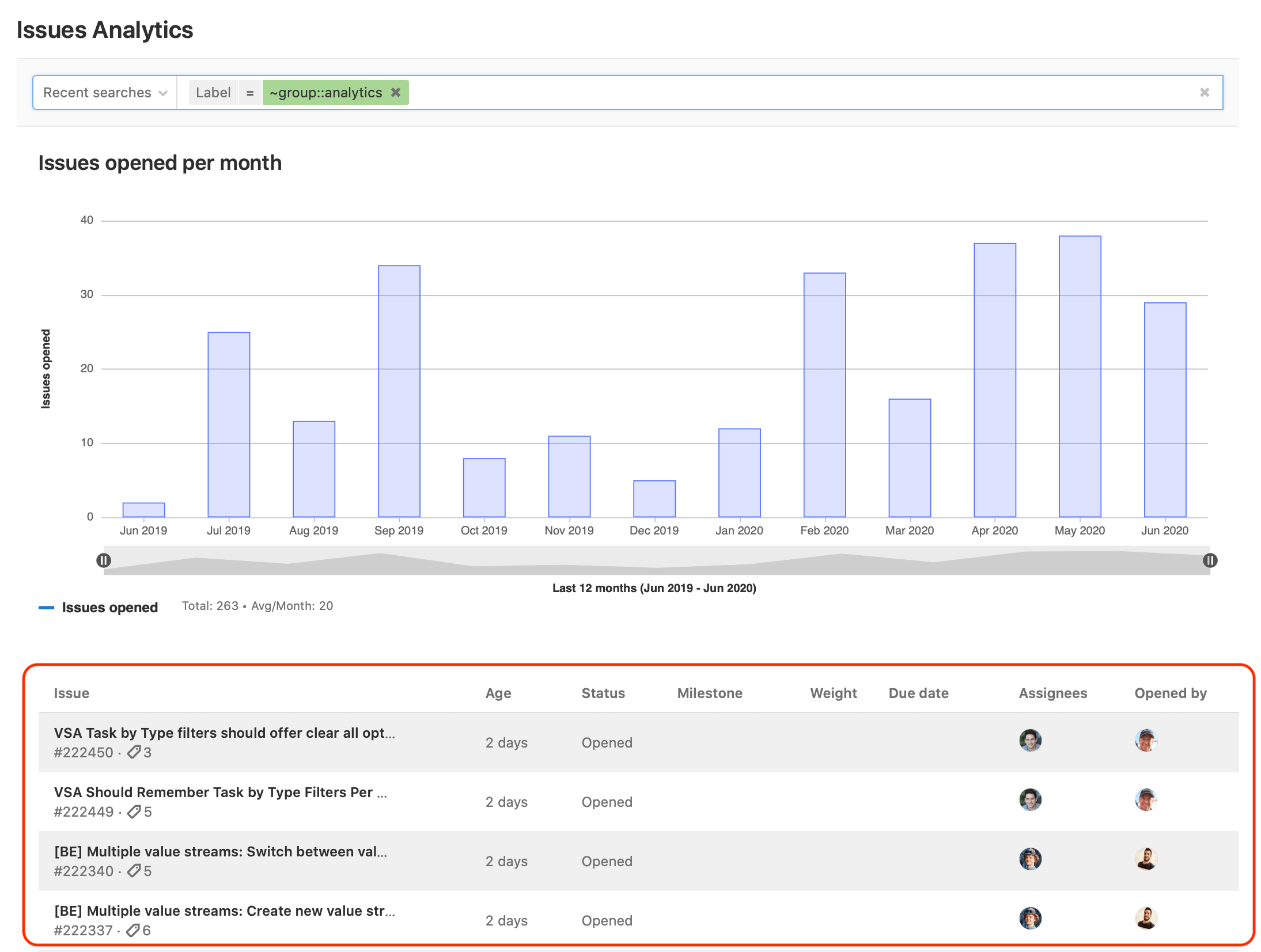 Explore Trends & Details in Issue Analytics