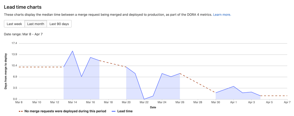 Track DORA 4 lead time for changes metric
