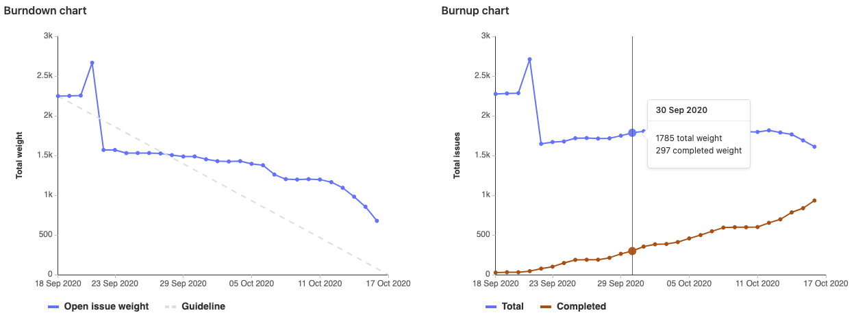 Milestone Burnup Charts and historically accurate reporting