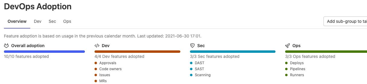 Track progress on overall DevOps adoption