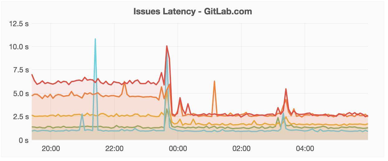 Faster issues in GitLab 8.10