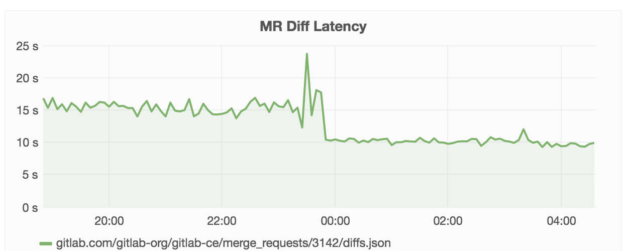 Faster diffs in GitLab 8.10