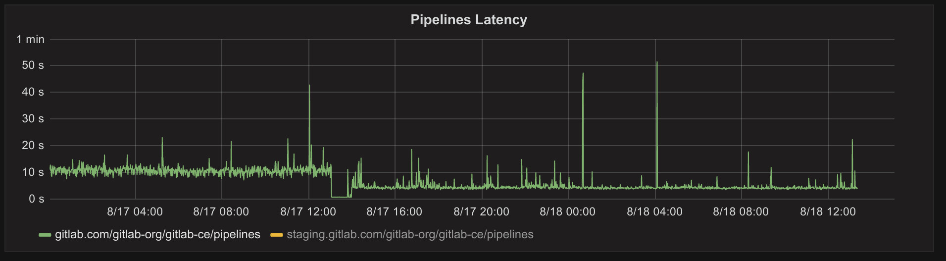 Performance improvements in GitLab 8.11