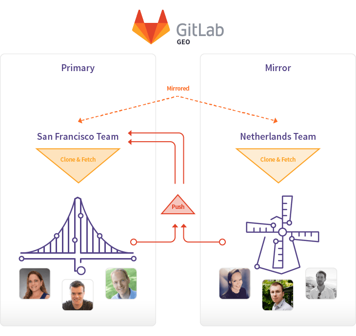 GitLab Geo available as Alpha in GitLab 8.5 EE