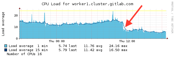 Decreased worker load for GitLab 8.9