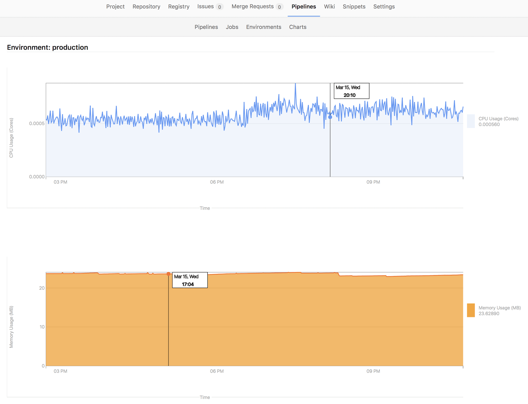 Environment monitoring with Prometheus