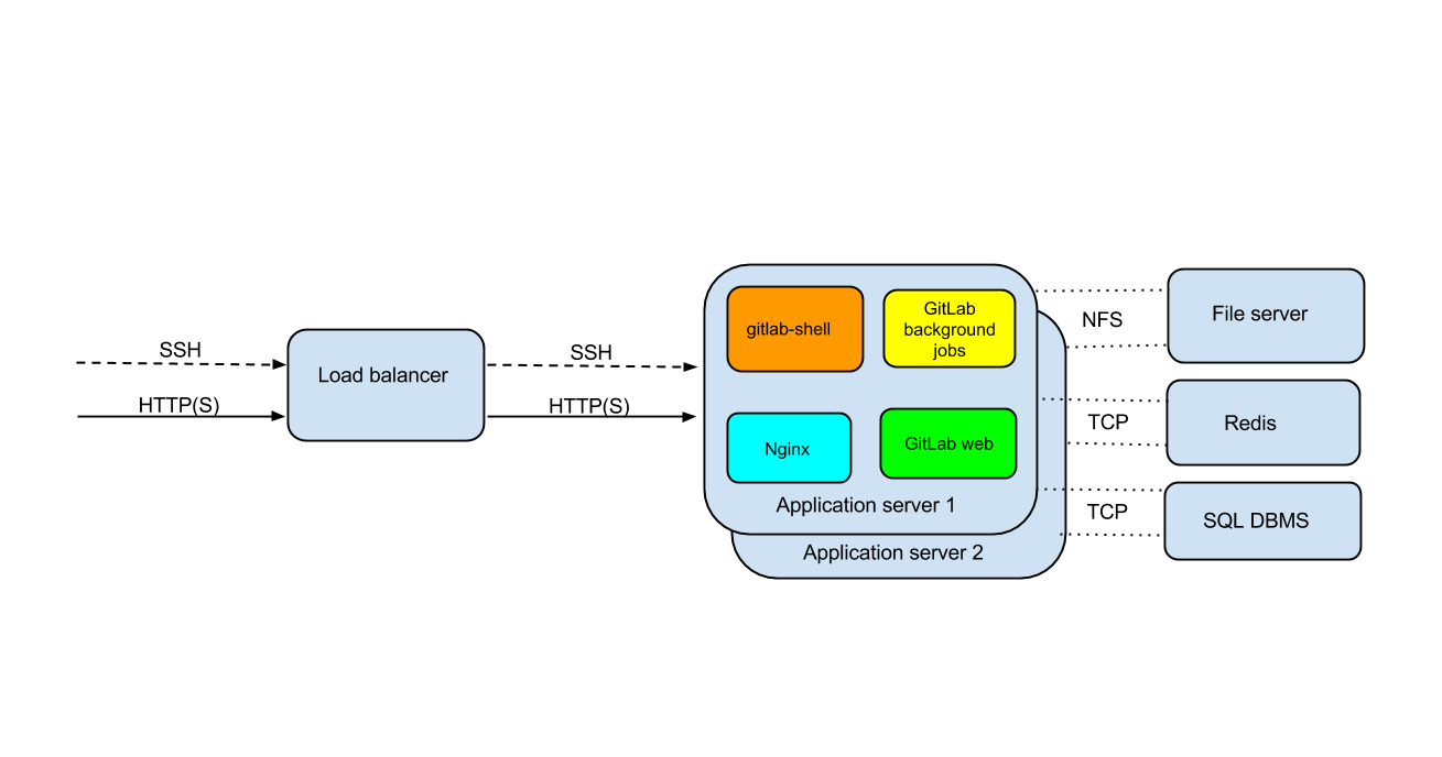Configuration of load balancers
