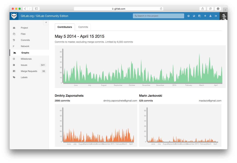 Contributor graphs