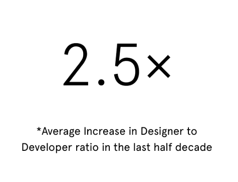 2.5x increase in desginer to dev ratio