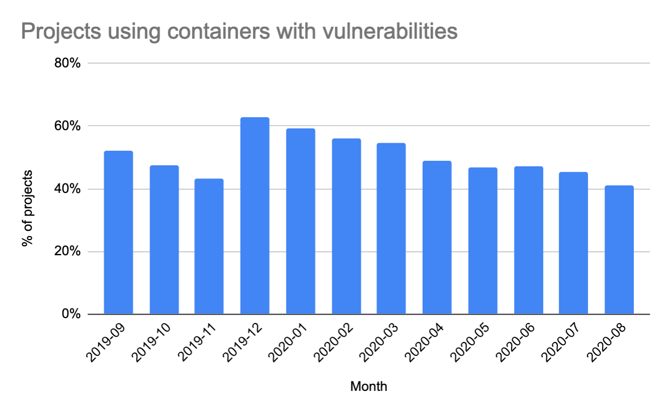 Container by month