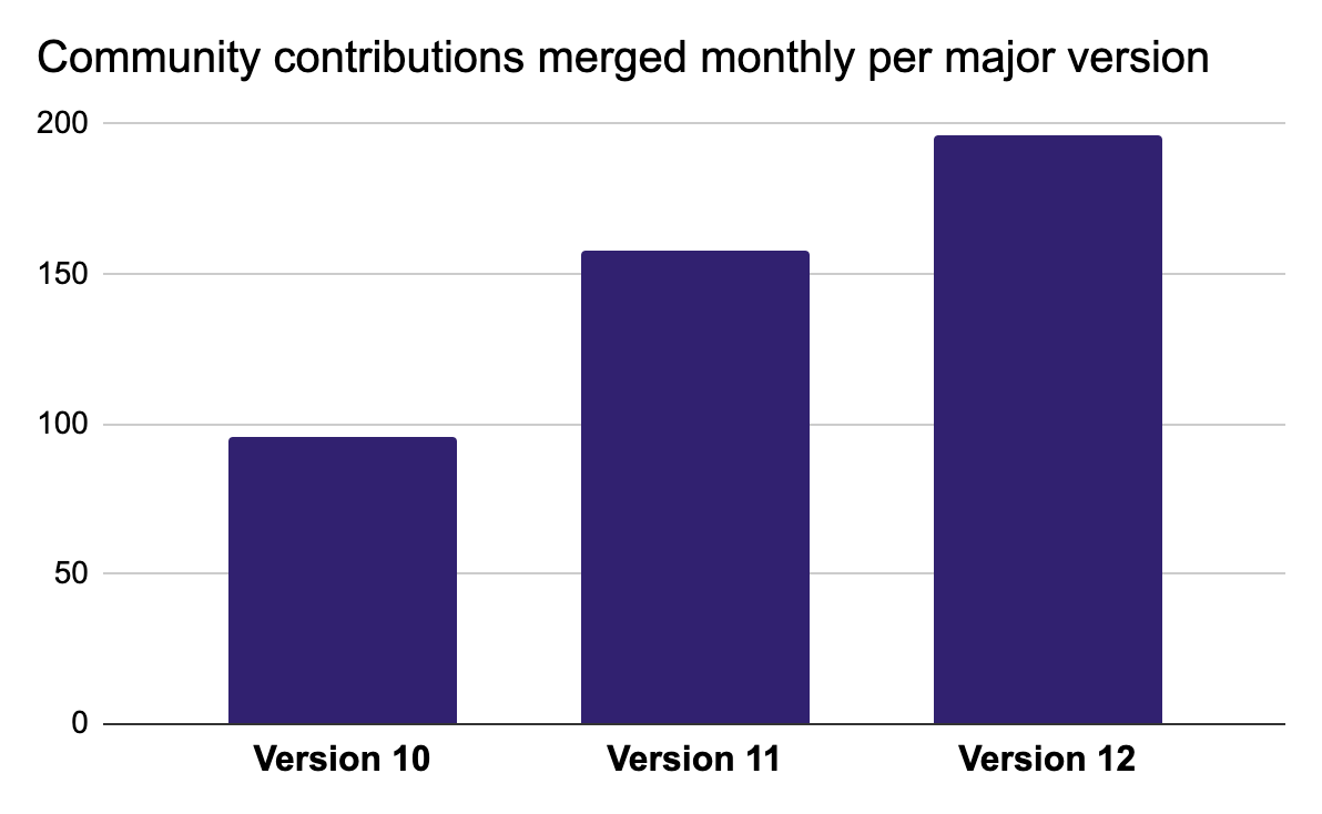 GitLab Monthly Community Contributions per Major Version