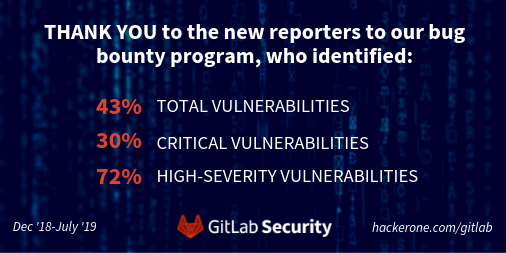 What we learned by taking our bug bounty program public | GitLab