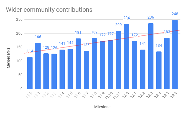 Wider community contributions per release