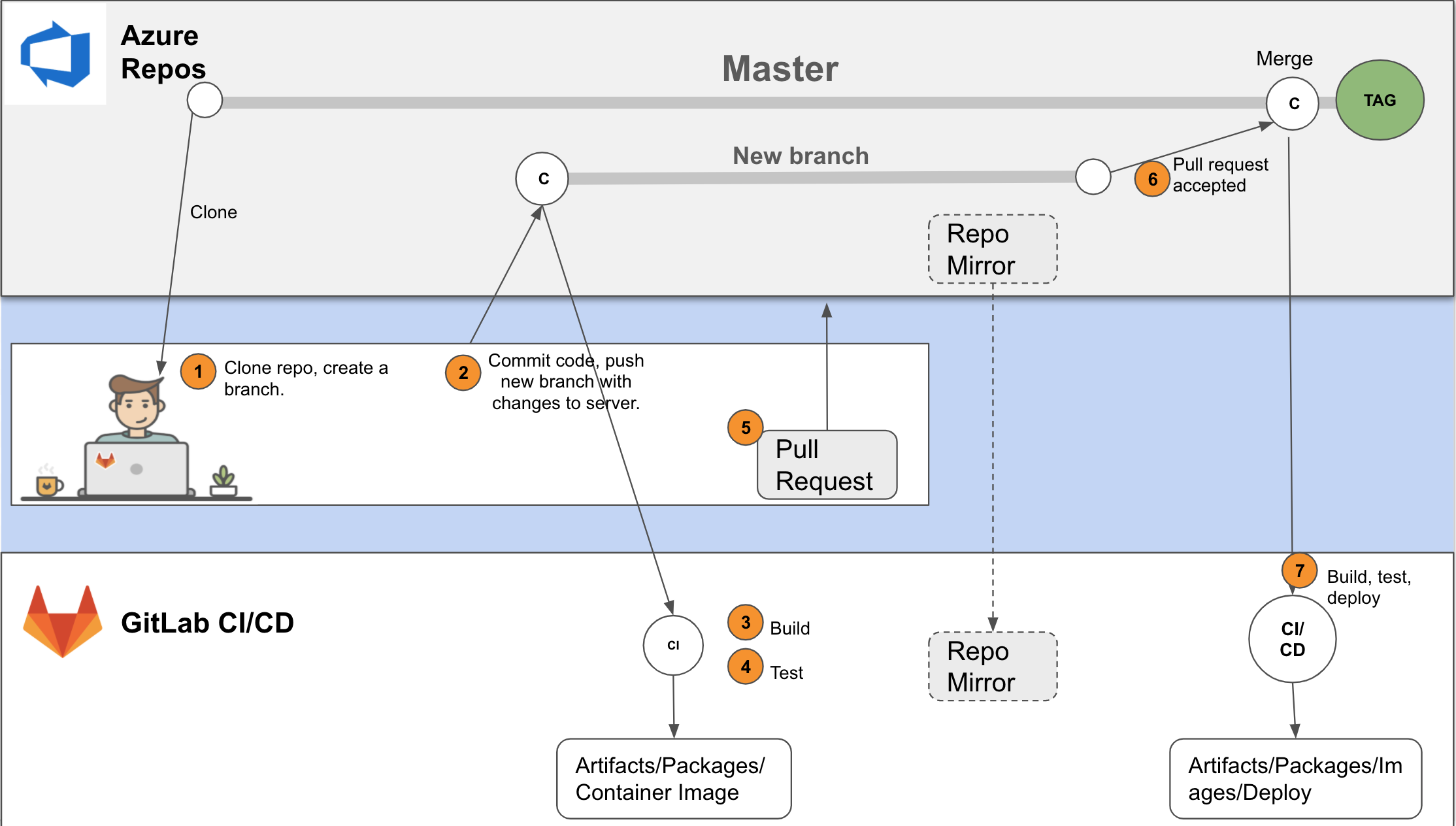 Development flow diagram