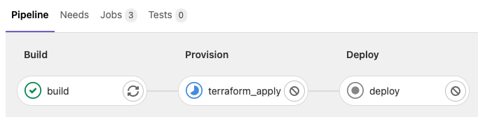 GitLab pipeline runs Terraform to provision cloud resources in AWS