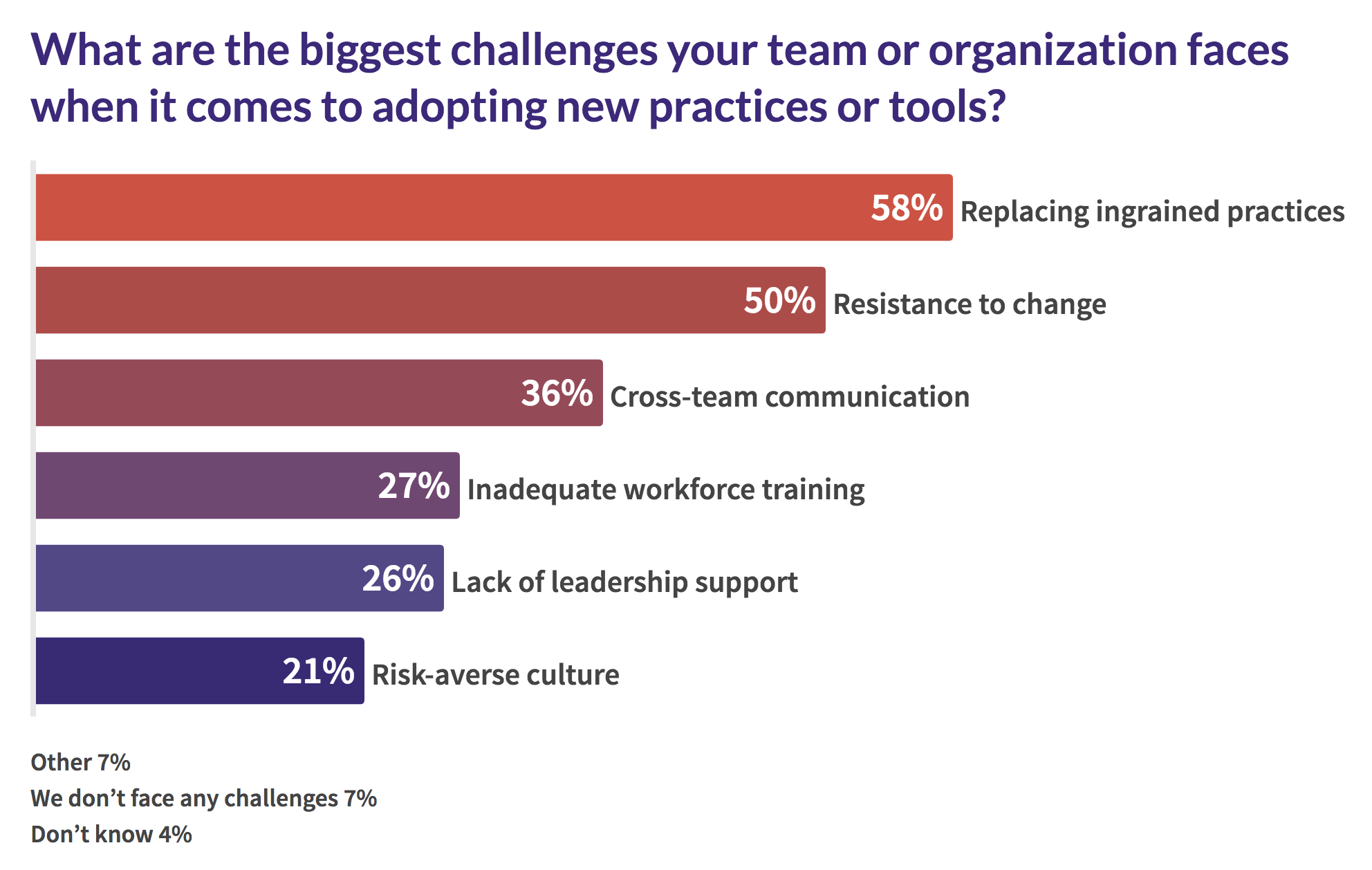 biggest challenges to adopting new tools and practices