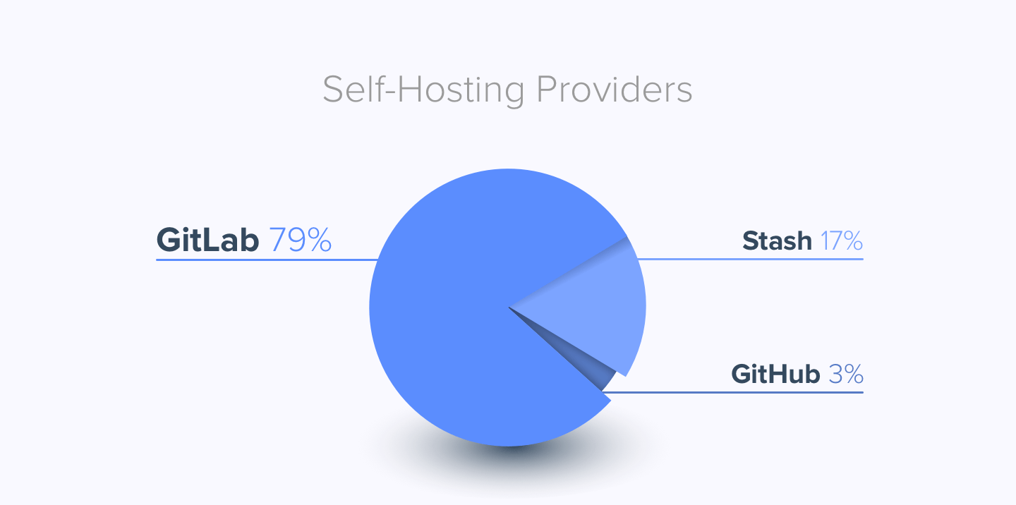 Is it any good? | GitLab