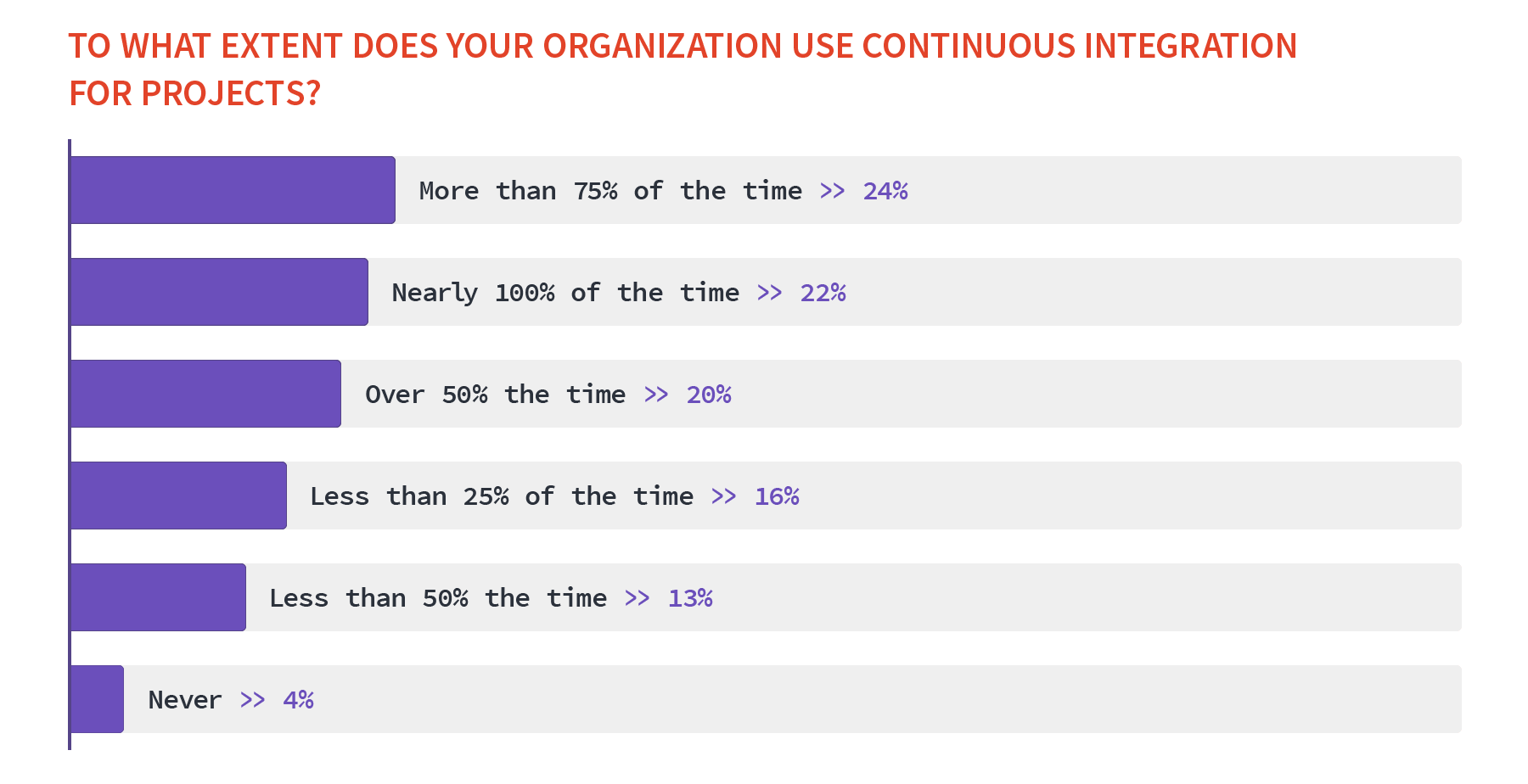 How much Continuous Integration is used