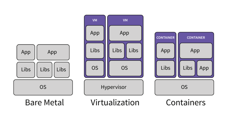 Containers vs virtual machines vs bare metal