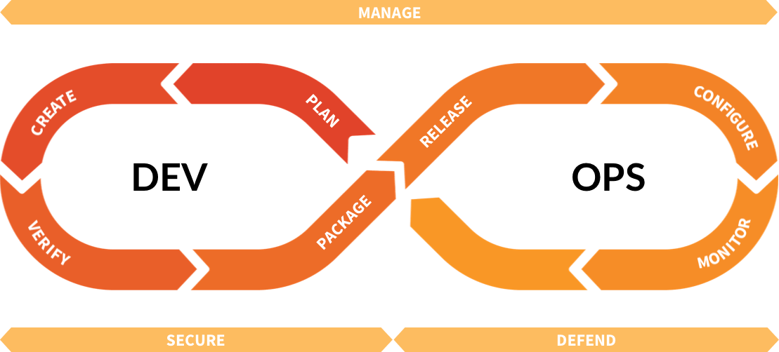 GitLab's DevOps lifecycle