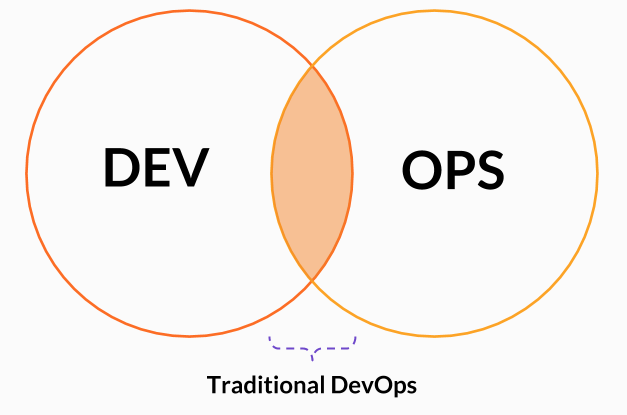 Intersection of Dev and Ops