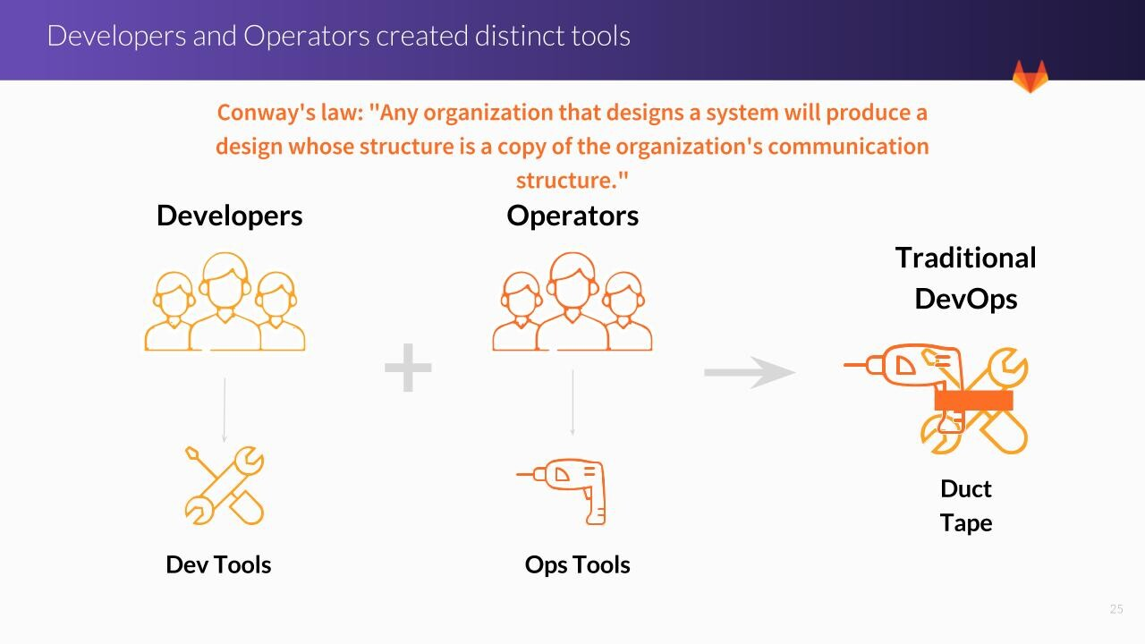 Distinct tools of developers and operators