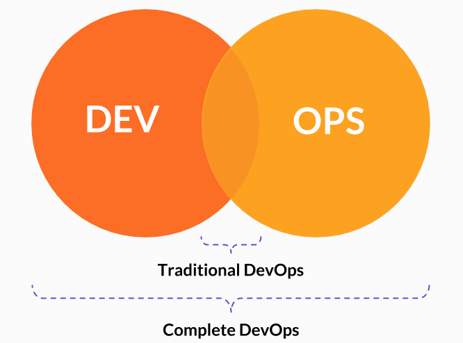Union of Dev and Ops