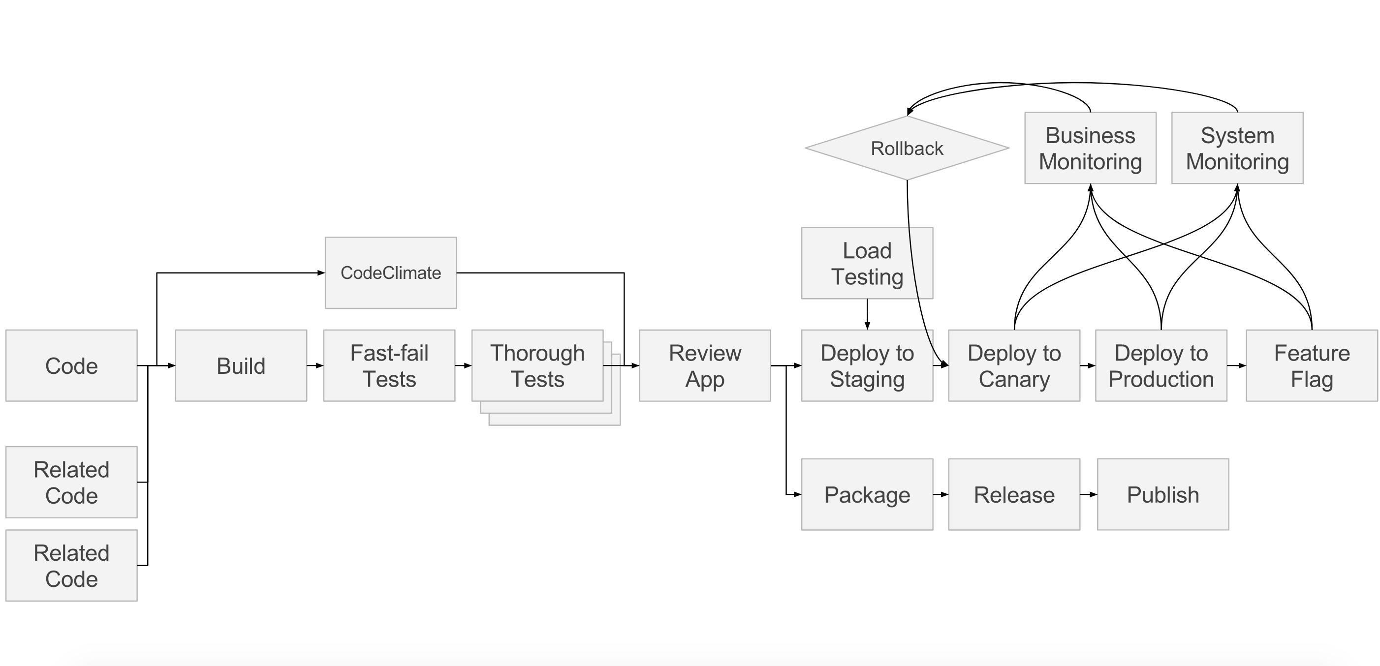 Beyond CI/CD: GitLab's DevOps vision | GitLab