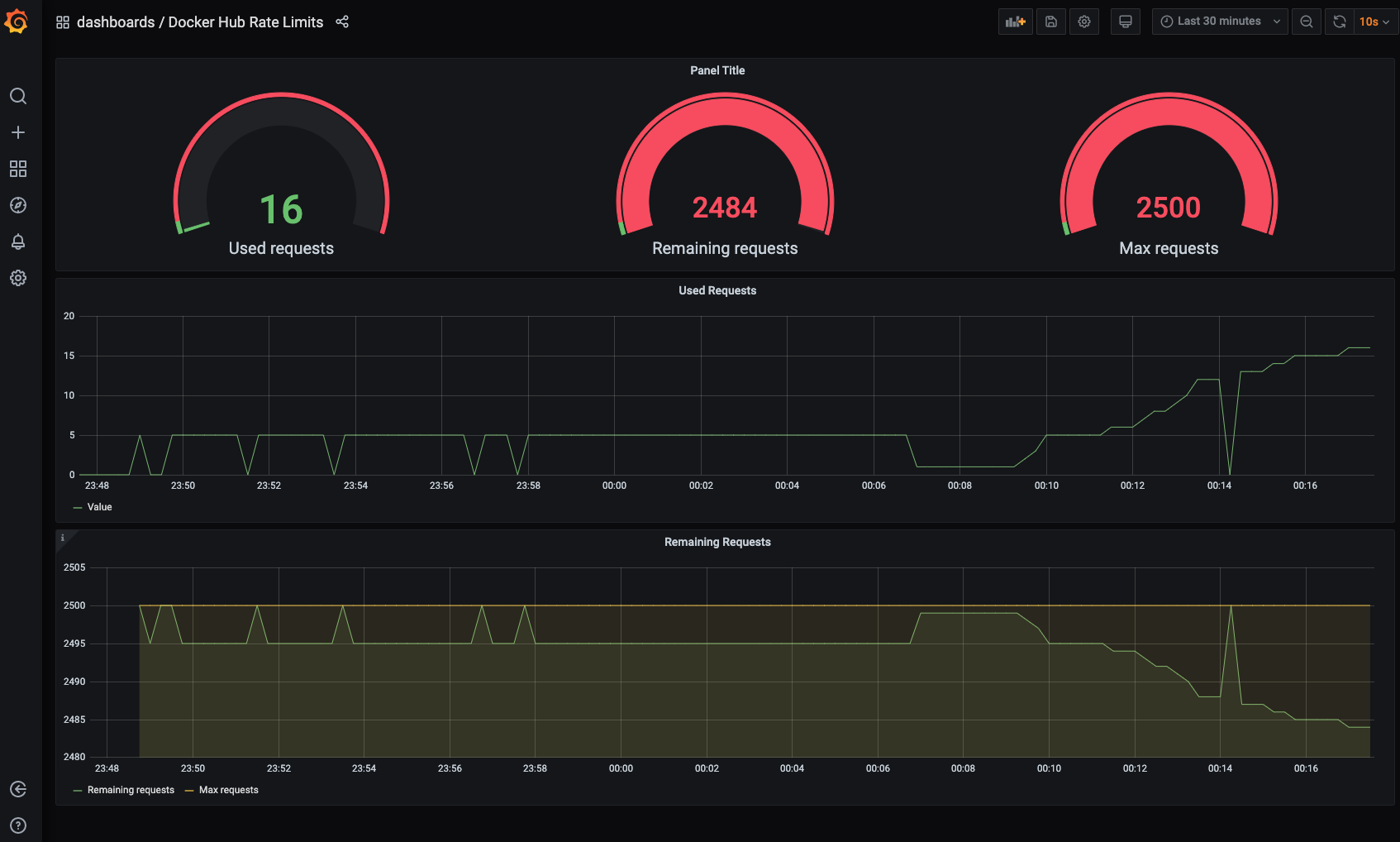 Grafana dashboard for Docker Hub Limit Prometheus Exporter