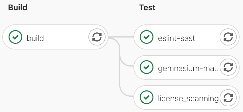 build and test pipeline