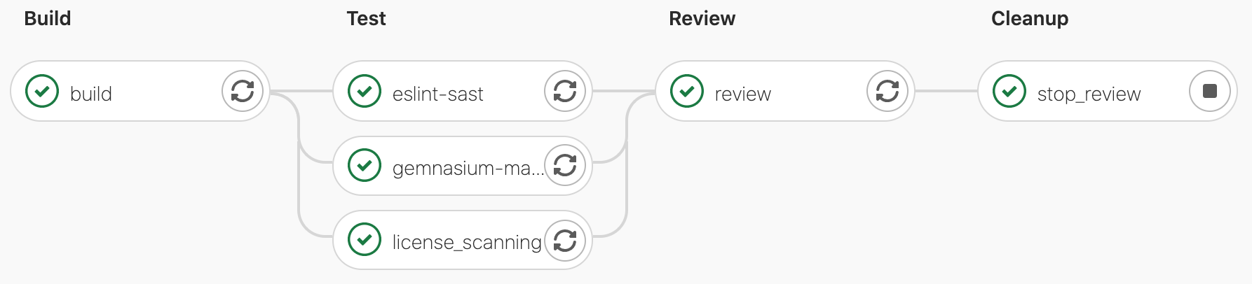 review pipeline