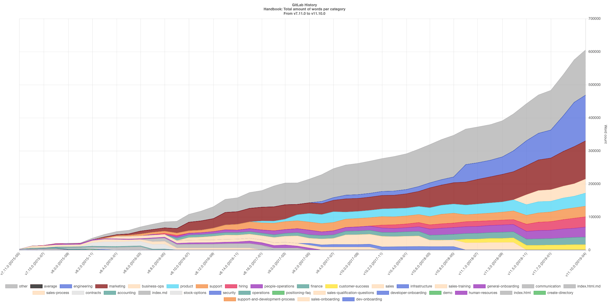 Graph showing the growth of the handbook over time (May 2015 - April 2019)