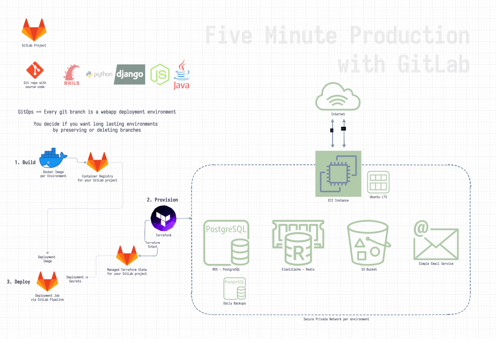Five Minute Production App Diagram