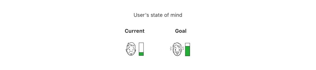 Users state of mind